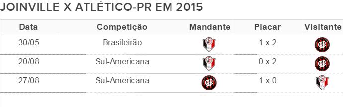 Joinville contra CAP 2015 (Foto: Fonte: GloboEsporte.com)