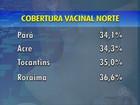 Acre tem 41,5% de cobertura vacinal contra a pólio, diz secretária de Saúde