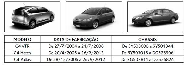 Recall da linha Citroën C4 (Foto: Divulgação)