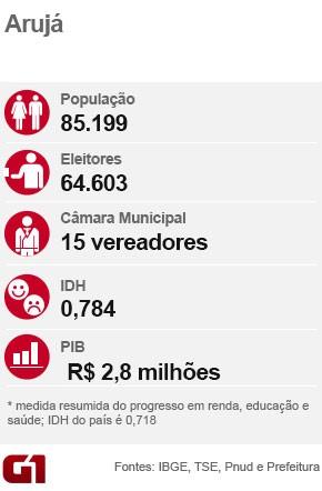 Ficha eleição Arujá (Foto: Arte/G1)