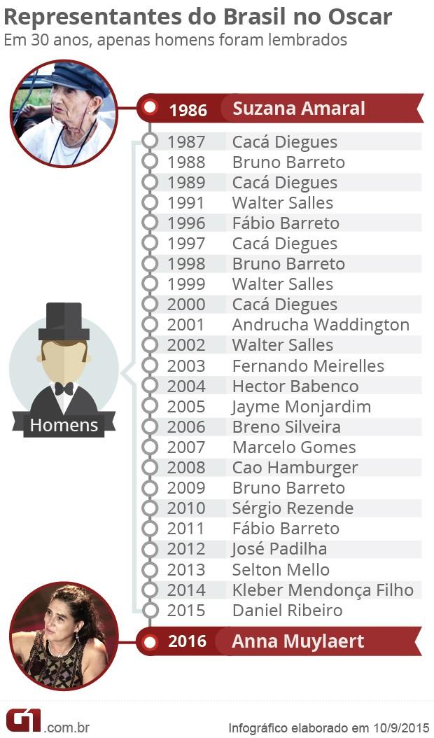 representantes do brasil no oscar nos últimos 30 anos (Foto: Arte/G1)