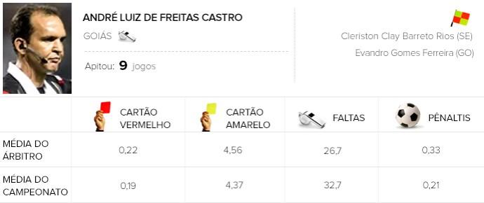 Info árbitros - André Luiz de Freitas Castro (Foto: Editoria de Arte)