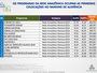 Rede Amazônica: confira o resultado do Ranking de Programas