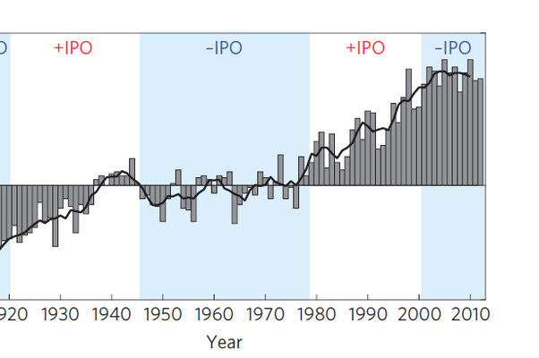 Como as fases de ventos que sopram de ou para o oceano influenciam as temperaturas no planeta (Foto: Divulgação)