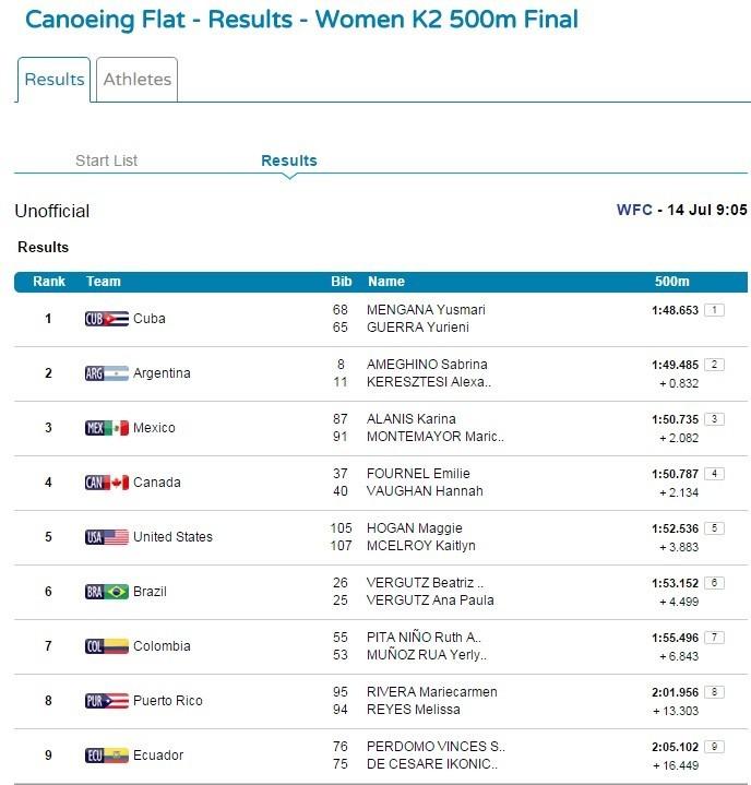 K2 500m feminino
