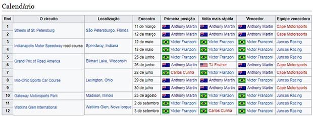 Em 2017 ficou assim o calendário do campeonato, com sete vitórias de Victor Franzoni contra cinco de Anthony Martin (Foto: Divulgação/Promazda.com)