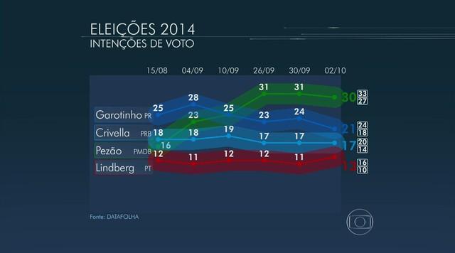 Datafolha divulga nova pesquisa de intenção de voto para governador do RJ
