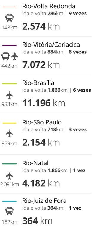 Trajeto Flamengo 2 (Foto: Infoesporte)