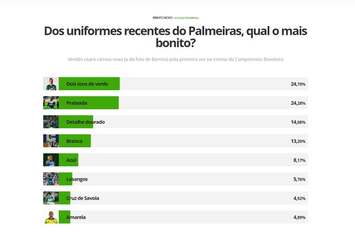 Palmeiras enquete uniforme (Foto: GloboEsporte.com)