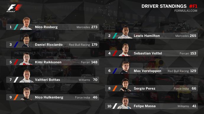 Classificação da temporada 2016 da Fórmula 1 após o GP de Cingapura (Foto: Divulgação)
