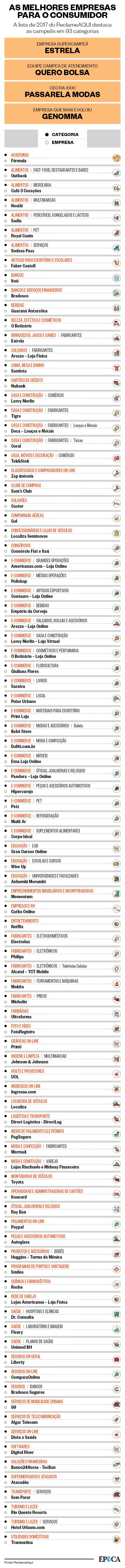 d036d2b2d A Estrela e a Quero Bolsa são as grandes vencedoras do Prêmio ÉPOCA ...