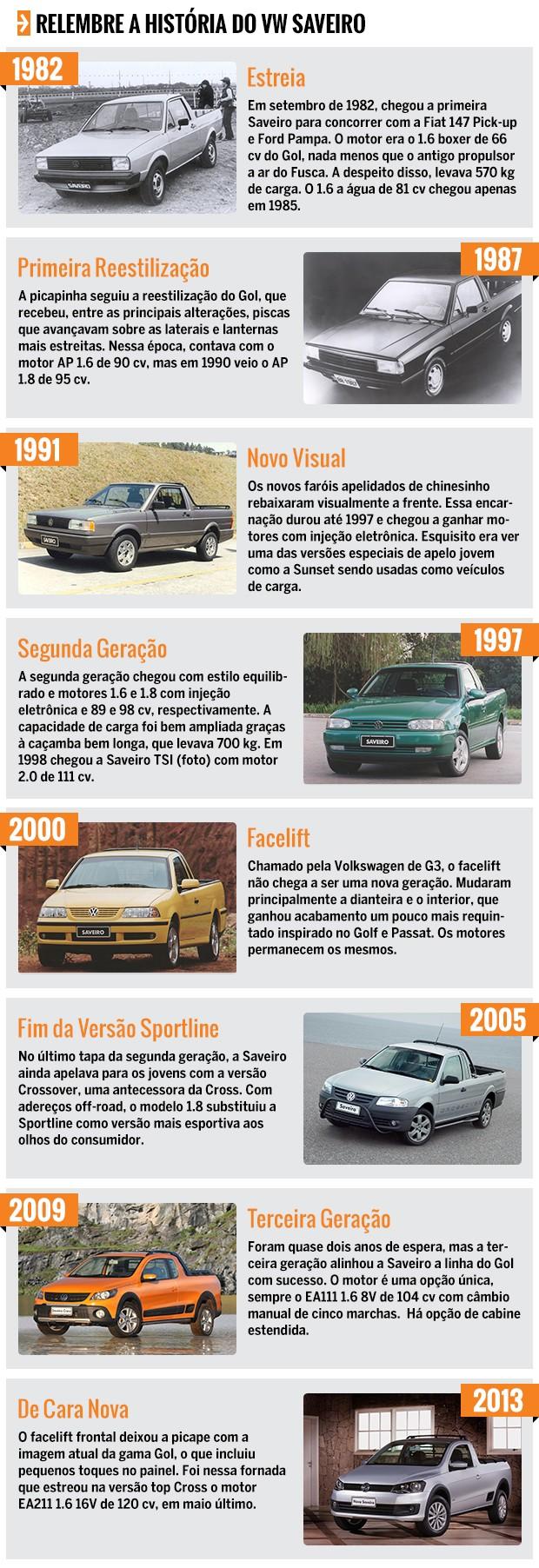 Linha do Tempo Volkswagen Saveiro (Foto: Autoesporte)