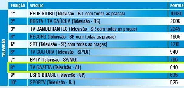 TV Gazeta ocupa o 8º lugar no ranking (Foto: Reprodução/ Portal dos Jornalistas)