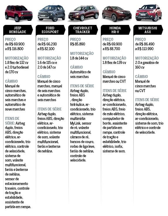 Tabela de concorrentes Renault Duster (Foto: Autoesporte)
