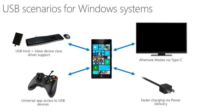 Windows 10 oferecerá suporte a diferentes dispositivos via conexão USB (Foto: Reprodução/Microsoft)
