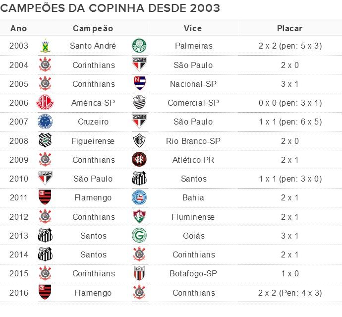INFO Clubes Campeões Copinha desde 2003 (Foto: Globoesporte.com)