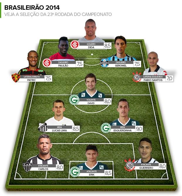 Seleção da Rodada #23 (Foto: Globoesporte.com)