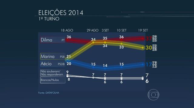 Datafolha divulga nova pesquisa de intenção de voto para presidente nesta sexta-feira (19)