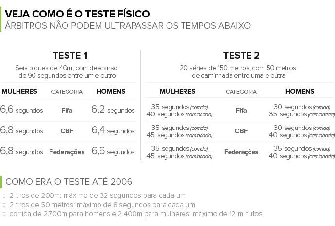 Info TESTE FÍSICO ARBITRAGEM 04 (Foto: Infoesporte)