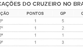 Goleada deixa Cruzeiro com pior início no Campeonato Brasileiro desde 2003
