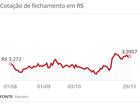 Dólar tem dia instável, de olho no petróleo e após aprovação da PEC