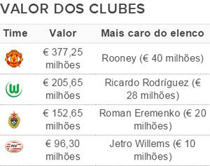 Elencos mais caros da Liga dos Campeões - Grupo B (Foto: GloboEsporte.com)