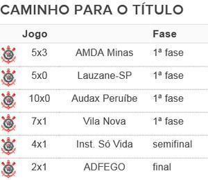 Tabela Corinthians campeão futebol de amputados (Foto: GloboEsporte.com)