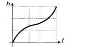 Gráfico altura x tempo B (Foto: Reprodução/ENEM)