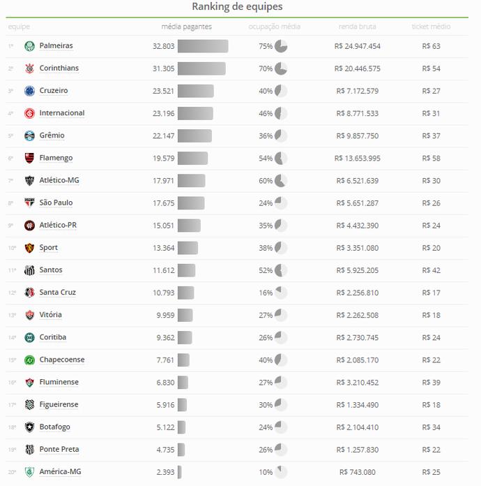 Internacional Inter ranking público pagante (Foto: Reprodução)
