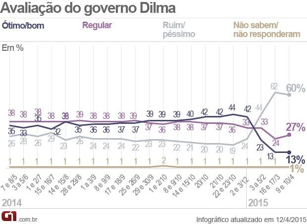 Avaliação - Dilma (Foto: Arte/G1)