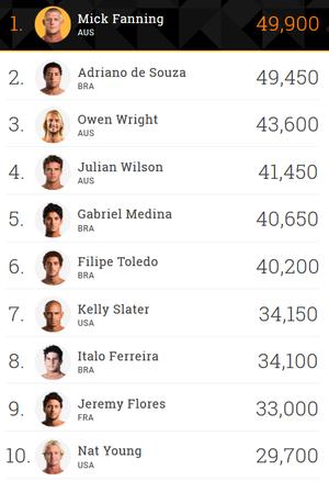 Ranking do Mundial de Surfe 2015 (Foto: Divulgação)