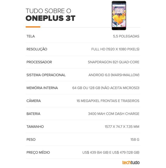 Tabela de especificações do OnePlus 3T (Foto: Arte/TechTudo)