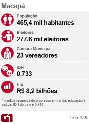 Raio X de Macapá, Eleções 2016, Amapá (Foto: Arte: G1)