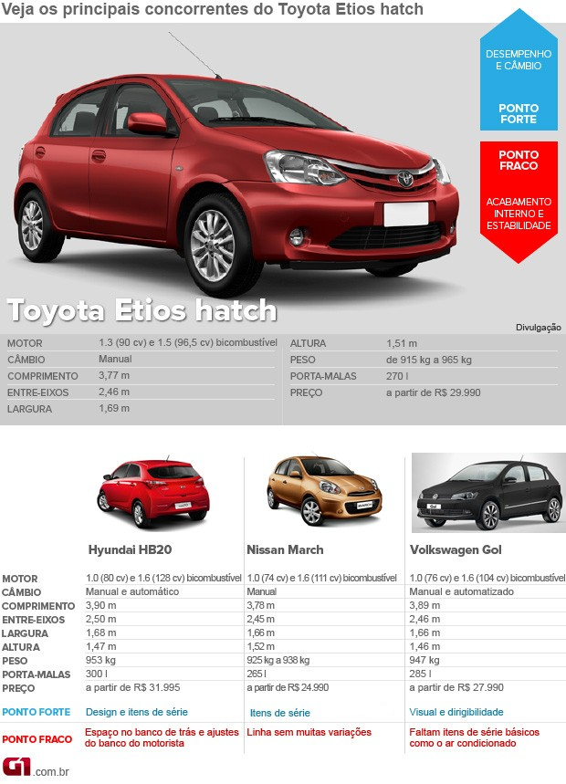 Toyota; Etios; hatch; concorrentes; fotos; menor (Foto: G1)