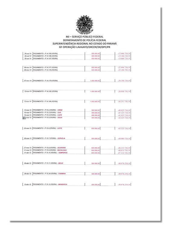 Documentos sobre a investigação de João Santana na PF (Foto: Reprodução)