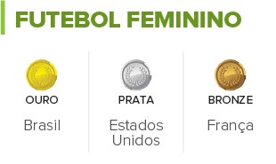 INFO Tabela Futebol Feminino Palpite Medalhas (Foto: Infoesporte)