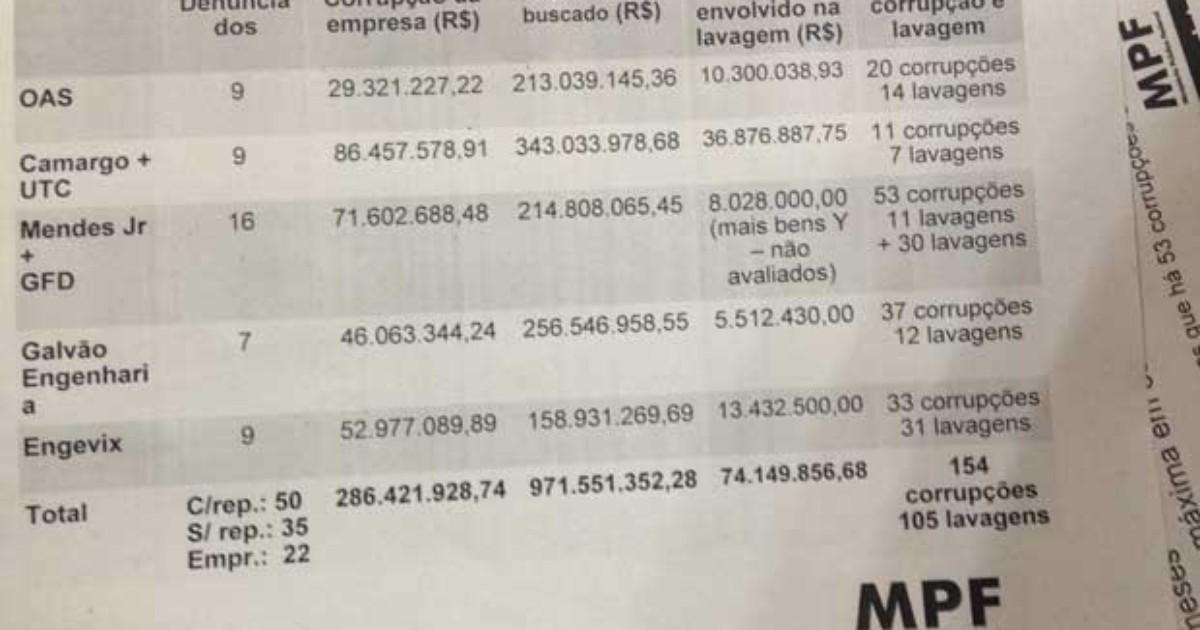 MPF do Paraná corrige informações sobre denúncias da Lava Jato - Globo.com