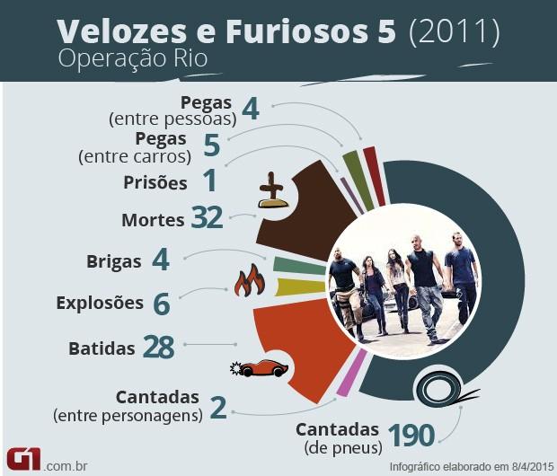 Velozes e Furiosos 5 - números (Foto: G1)