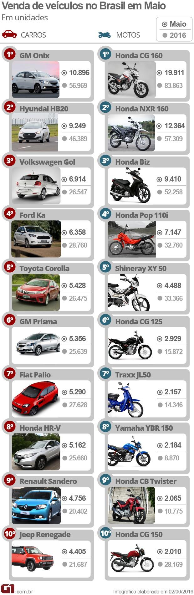 Carros e motos - Mais vendidos - Maio (Foto: Arte/G1)
