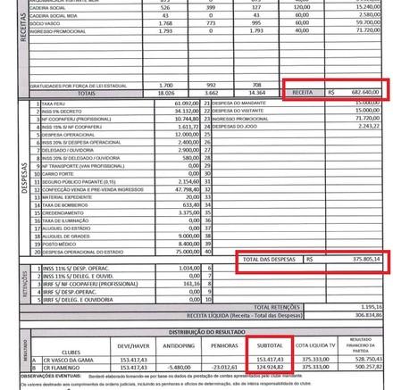 Destaque para a receita total, as despesas e o lucro para os clubes (Foto: Reprodução)
