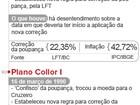 STF começa a julgar correção da poupança em planos econômicos