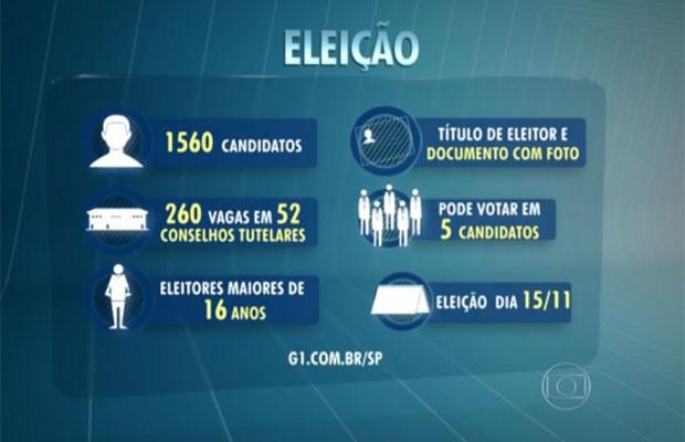 Eleição para conselheiros tutelares de São Paulo (Foto: TV Globo/Reprodução)