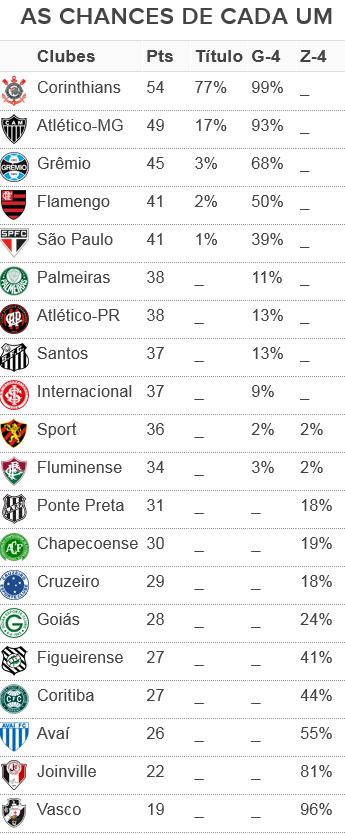 Tabela chances dos times 25ª rodada (Foto: GloboEsporte.com)