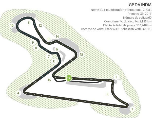 Circuito Internacional de Buddh - palco do GP da Índia (Foto: Infoesporte)