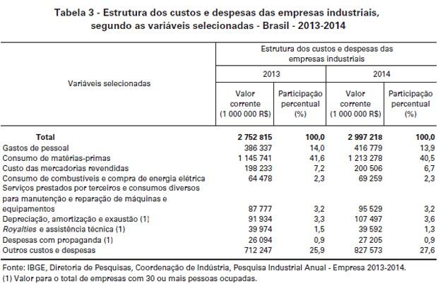 Os gastos de pessoal alcançaram R$ 416,8 bilhões, ou 13,9% do total. (Foto: Reprodução / IBGE)