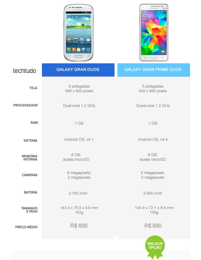 Galaxy Gran Prime Duos vence em comparativo com Galaxy Gran Duos (Foto: Arte/TechTudo)