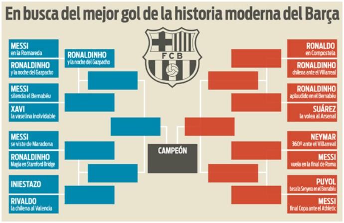 BLOG: Jornal inicia votação para eleger gol mais bonito do Barcelona nos últimos 20 anos