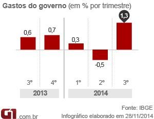 PIB gastos do governo 3tri14 (Foto: Editoria de Arte/G1)