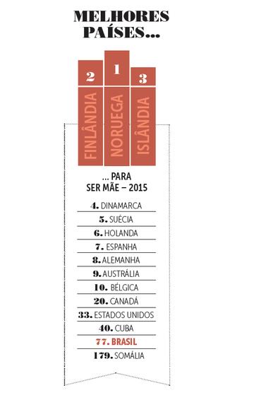 Ranking melhores países para ser mãe no mundo (Foto: Infográfico: Amanda Filippi )