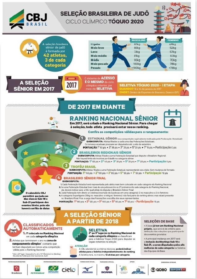 BLOG: CBJ muda sistema de classificação olímpica e astros terão que competir mais no Brasil